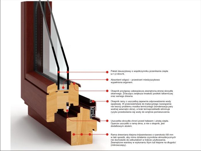 Kupić Okna drewniane profili 68SOFT