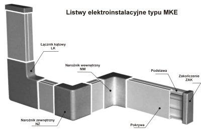 Kupić Listwy elektroinstalacyjne typu MKE