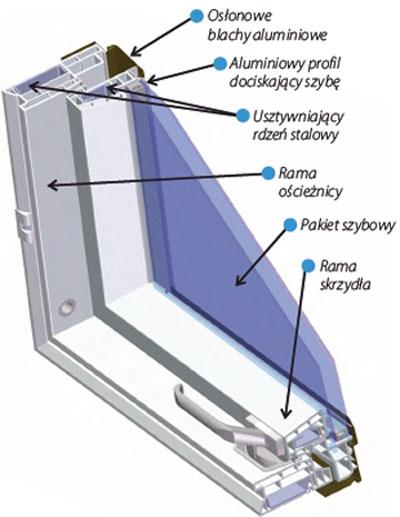Kupić Okno aluminiowo-tworzywowe PTP, PTP-V
