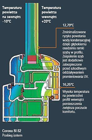 Kupić Okna PCV energooszczędne