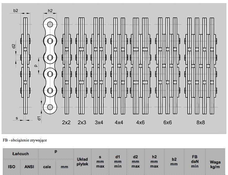 Kupić Łańcuchy płytkowe Fleyera typ LH - wzmocnione