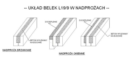 Kupić Belki nadprożowe typu L-19 z betonu klasy B-25