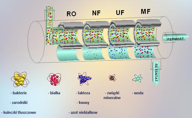 Kupić Systemy filtracji membranowej dla mleczarstwa