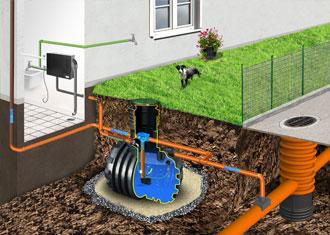 Kupić Systemy zagospodarowania wody deszczowej