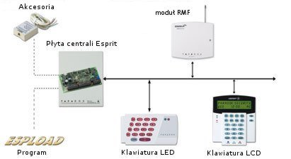 Kupić ESPRIT - systemy alarmowe bez rozbudowy