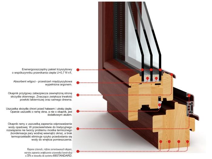 Kupić Okna Drewniane Profil 78SOFT