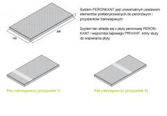 System PERONKANT