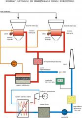 Mineralizacja odpadów organicznych