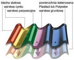 Blachodachówka  Lindab