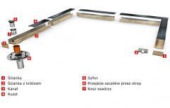 ACO Drain® Multiline V100/V150/V200/V300 - kanały