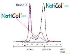 Francuski kolagen rybi Niticol komponent