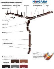 System rynnowy NIAGARA
