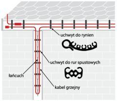 Kable grzejne- ogrzewanie podłogowe i