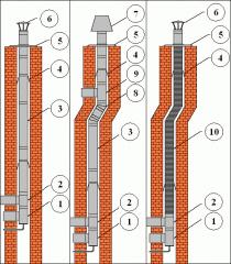 Wkłady kominowe kwasoodporne JAWAR-W