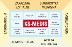 Software for automation of medicine enterprises
