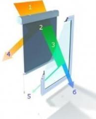 Bariery solarne Refleksole