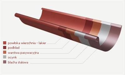 metalowe-systemy-rynnowe-rynny-stalowe-steel