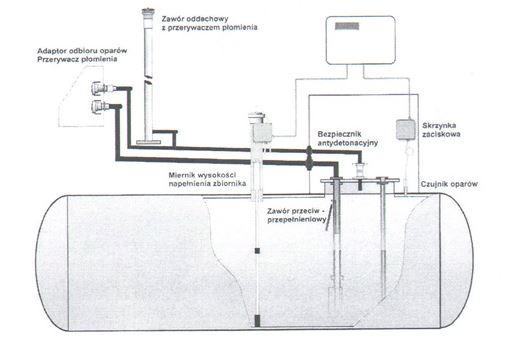 Zamówienie Modernizacja podziemnych zbiorników paliwowych