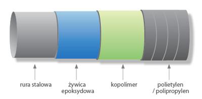 Zamówienie Izolowanie rur izolacją 3LPE
