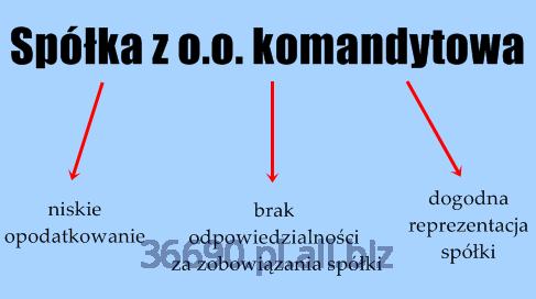 Zamówienie Założenie Spółki z o. o. komandytowa