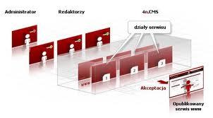 Zamówienie Serwis i administracja