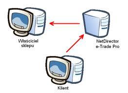 Zamówienie Serwisy www i e-commerce - sklepy internetowe