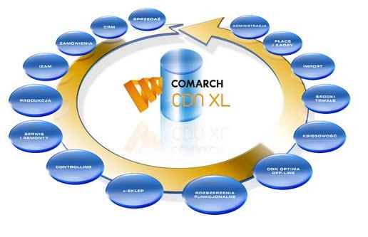 Zamówienie Programy dla Dużych firm: CDN XL