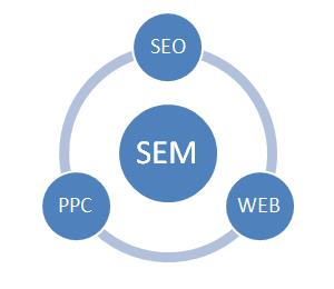 Zamówienie SEM (SEOi PPC)