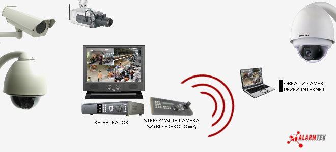 Zamówienie Telewizja przemysłowa