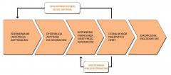 Elektroniczne Zapytania Ofertowe (eRFX)