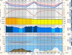 Warsztaty meteorologiczne